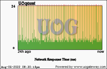 Network Stats